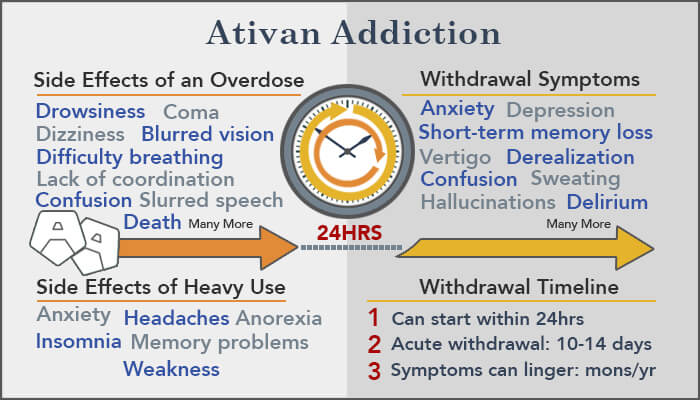 ativan addiction side effects withdrawal overdose