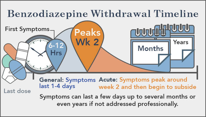 benzo withdrawal timeline