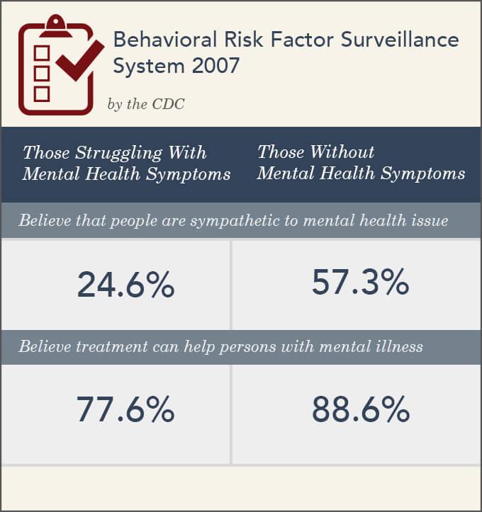 BRFSS 2007 CDC Stigmas