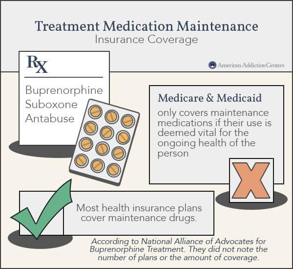 Medication Maintenance Coverage Insurance