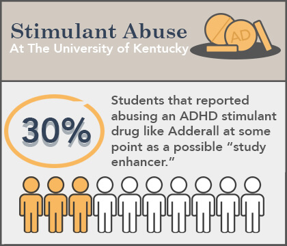 adderall abuse rates college