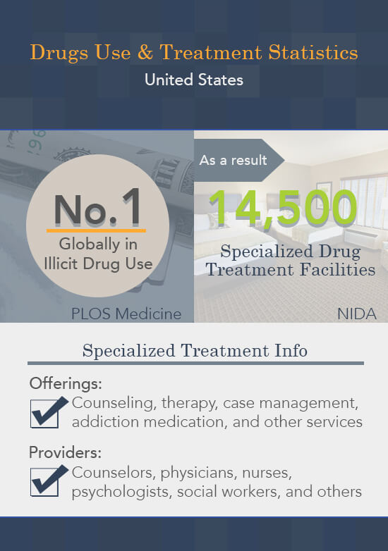 drug use and treatment in us