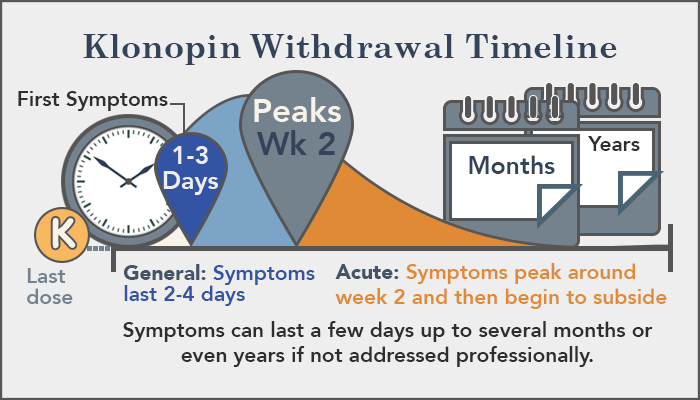 Image result for klonopin withdraWAL SYNDROME