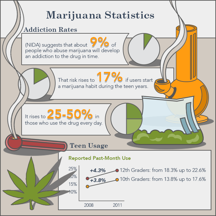 marijuana usage and addiction statistics