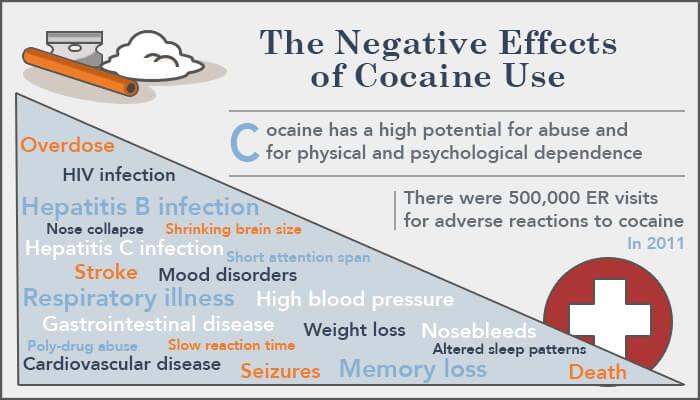 negatives of cocaine use