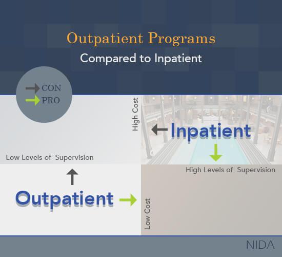 outpatient vs inpatient