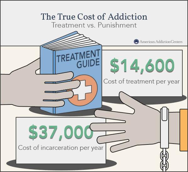 punishment versus treatment cost