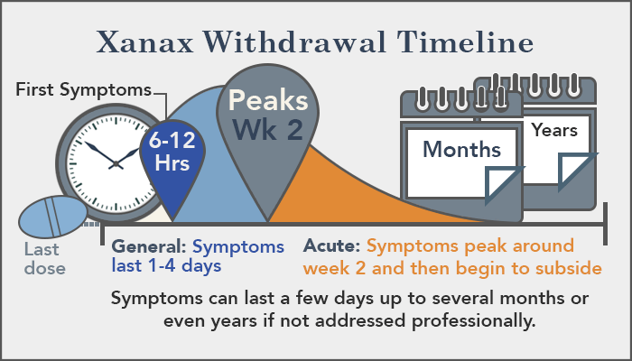 Xanax Withdrawal - Symptoms, Dangers, Duration & Treatment