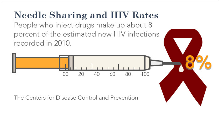 hiv rate from drug needles