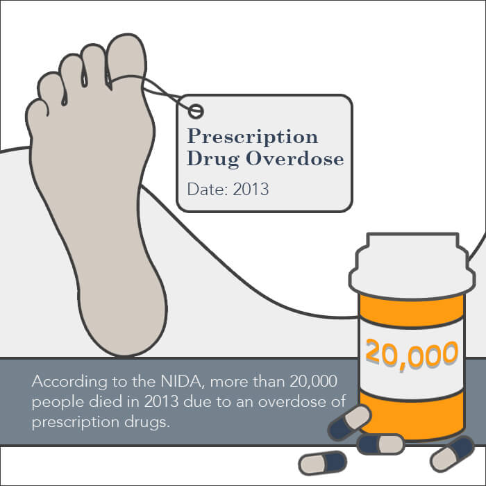 prescription overdose deaths 2013