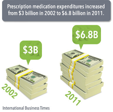 prescription medication expenditures