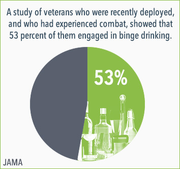 veterans and binge drinking