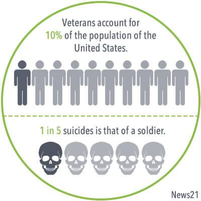 veteran statistics