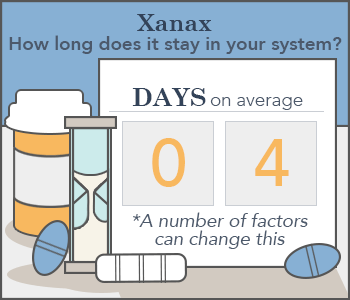 How Long Does Xanax Stay In Your System Blood Urine Saliva