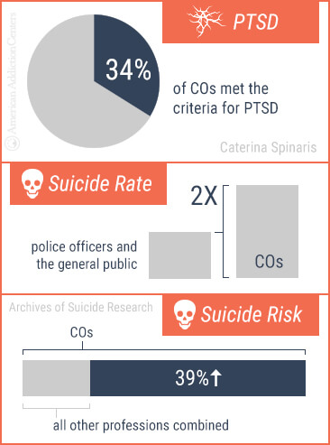correction officers ptsd