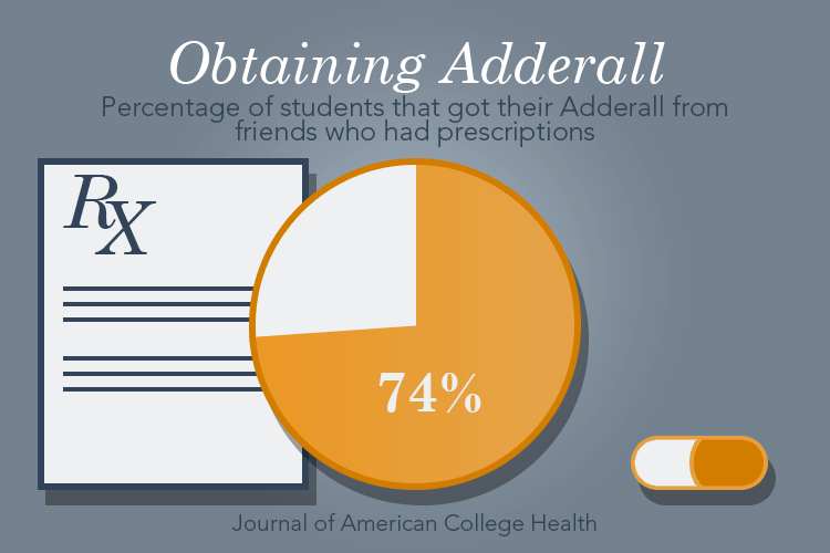 adderall abuse in college students As many as 20 percent of college students have used ritalin or adderall to study, write papers and take exams, according to recent surveys focused on individual campuses.