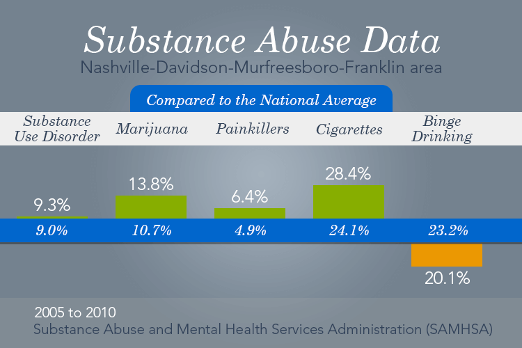 effects of substance abuse among the ranks Effects of drug abuse and addiction on academic performance of students - download as pdf file (pdf), text file (txt) or read online.