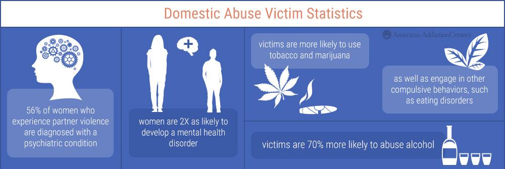 women partner violence