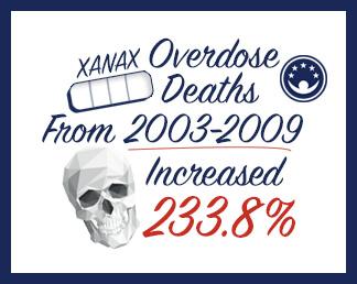 overdoses from alprazolam