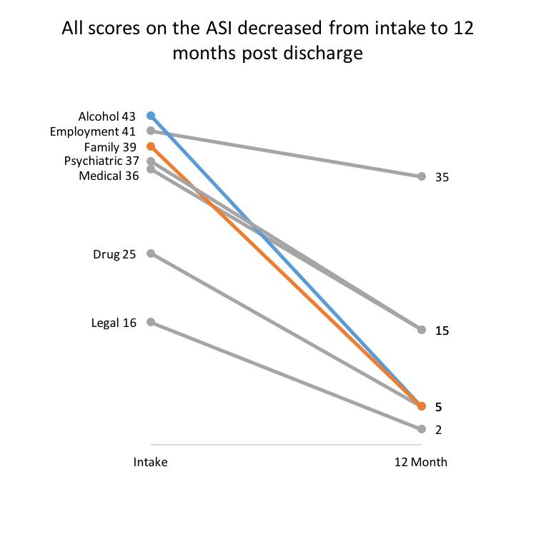 ASI-scores
