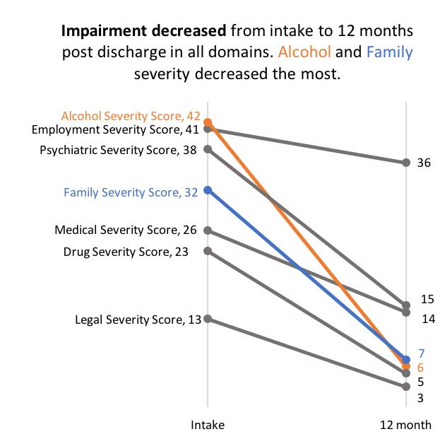 impairment-decreased