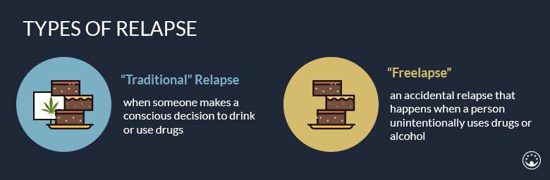 relapse types