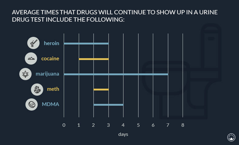 How Long Do Drugs Stay In Your System