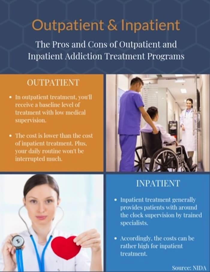 Outpatient vs Inpatient Care