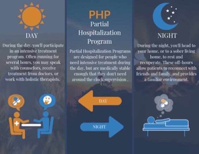 Partial Hospitalization Program