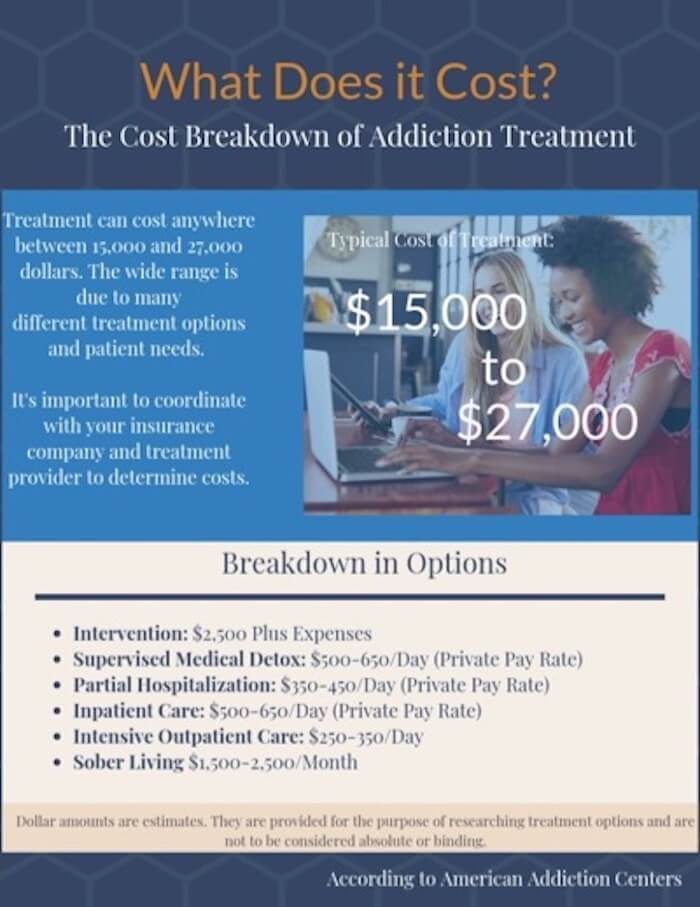 How Much Does Addiction Treatment Cost?