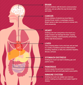 Alcohol Effects on the Brain or Body-min