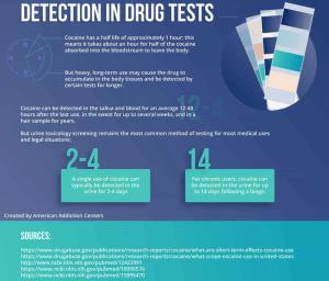 Detection in Drug Tests
