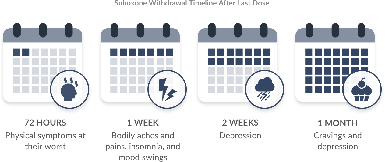Suboxone Withdrawal: Symptoms, Timeline & Detox